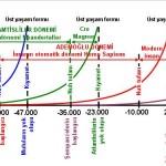 Şekil 1 Yıllara göre hasat edilen insan türleri